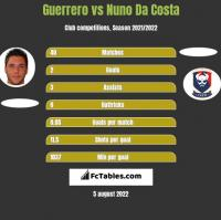 Guerrero vs Nuno Da Costa h2h player stats