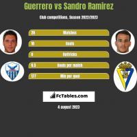 Guerrero vs Sandro Ramirez h2h player stats