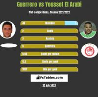 Guerrero vs Youssef El Arabi h2h player stats