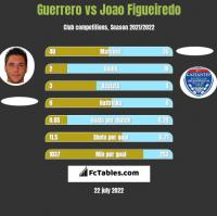 Guerrero vs Joao Figueiredo h2h player stats