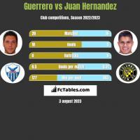 Guerrero vs Juan Hernandez h2h player stats
