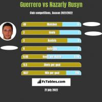 Guerrero vs Nazariy Rusyn h2h player stats