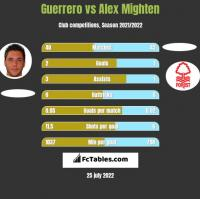 Guerrero vs Alex Mighten h2h player stats