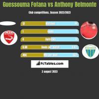 Guessouma Fofana vs Anthony Belmonte h2h player stats