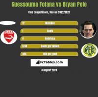 Guessouma Fofana vs Bryan Pele h2h player stats