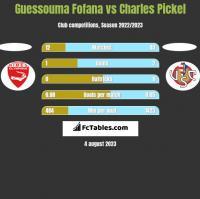 Guessouma Fofana vs Charles Pickel h2h player stats