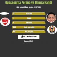 Guessouma Fofana vs Hamza Hafidi h2h player stats