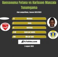 Guessouma Fofana vs Harisson Manzala Tusumgama h2h player stats