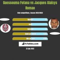Guessouma Fofana vs Jacques Alaixys Romao h2h player stats