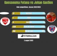 Guessouma Fofana vs Johan Gastien h2h player stats