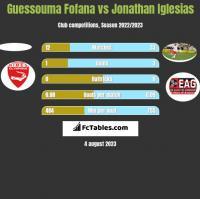 Guessouma Fofana vs Jonathan Iglesias h2h player stats