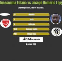 Guessouma Fofana vs Joseph Romeric Lopy h2h player stats