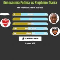 Guessouma Fofana vs Stephane Diarra h2h player stats