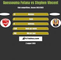 Guessouma Fofana vs Stephen Vincent h2h player stats