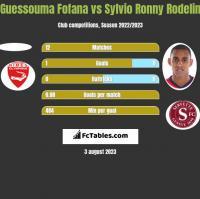 Guessouma Fofana vs Sylvio Ronny Rodelin h2h player stats