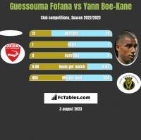 Guessouma Fofana vs Yann Boe-Kane h2h player stats