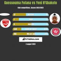 Guessouma Fofana vs Yeni N'Gbakoto h2h player stats