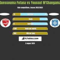Guessouma Fofana vs Youssuf M'Changama h2h player stats