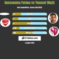 Guessouma Fofana vs Youssef Maziz h2h player stats