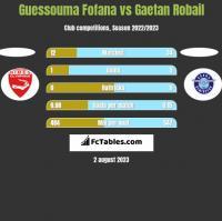Guessouma Fofana vs Gaetan Robail h2h player stats