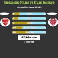 Guessouma Fofana vs Bryan Soumare h2h player stats