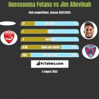 Guessouma Fofana vs Jim Allevinah h2h player stats