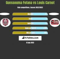 Guessouma Fofana vs Louis Carnot h2h player stats