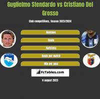 Guglielmo Stendardo vs Cristiano Del Grosso h2h player stats
