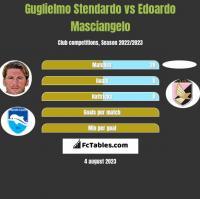 Guglielmo Stendardo vs Edoardo Masciangelo h2h player stats