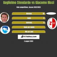 Guglielmo Stendardo vs Giacomo Ricci h2h player stats