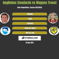 Guglielmo Stendardo vs Magnus Troest h2h player stats