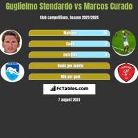 Guglielmo Stendardo vs Marcos Curado h2h player stats