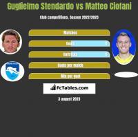 Guglielmo Stendardo vs Matteo Ciofani h2h player stats