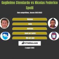Guglielmo Stendardo vs Nicolas Federico Spolli h2h player stats