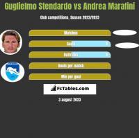 Guglielmo Stendardo vs Andrea Marafini h2h player stats