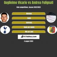 Guglielmo Vicario vs Andrea Fulignati h2h player stats