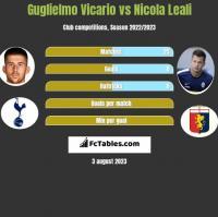 Guglielmo Vicario vs Nicola Leali h2h player stats