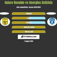 Guiaro Ronaldo vs Georgios Delizisis h2h player stats