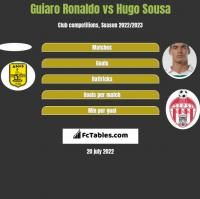 Guiaro Ronaldo vs Hugo Sousa h2h player stats