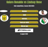 Guiaro Ronaldo vs Lindsay Rose h2h player stats