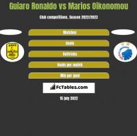 Guiaro Ronaldo vs Marios Oikonomou h2h player stats