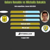 Guiaro Ronaldo vs Michalis Bakakis h2h player stats