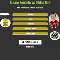 Guiaro Ronaldo vs Niklas Hult h2h player stats