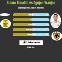 Guiaro Ronaldo vs Ognjen Vranjes h2h player stats