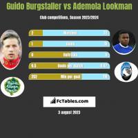 Guido Burgstaller vs Ademola Lookman h2h player stats