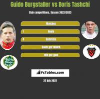 Guido Burgstaller vs Boris Tashchi h2h player stats
