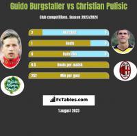 Guido Burgstaller vs Christian Pulisic h2h player stats