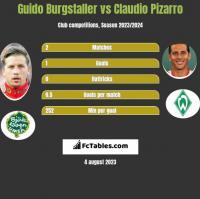 Guido Burgstaller vs Claudio Pizarro h2h player stats