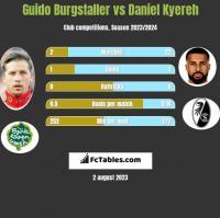 Guido Burgstaller vs Daniel Kyereh h2h player stats