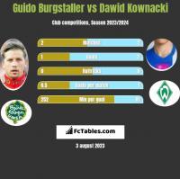 Guido Burgstaller vs Dawid Kownacki h2h player stats
